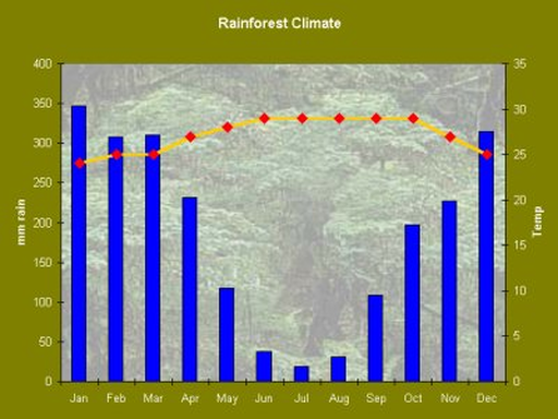 climate graph for Mana...